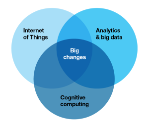 Venn diagram of three intersecting circles: Internet of things, analytics and big data, and cognitive computing , with big changes at the center.